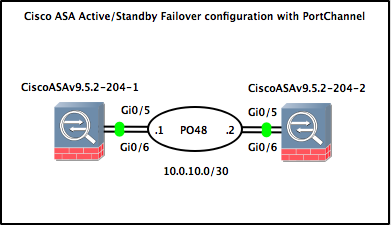 Cisco ASA Active Standby Failover configuration with Port-Channel