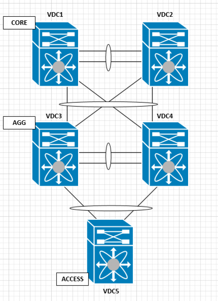 single chassis multiple vdcs