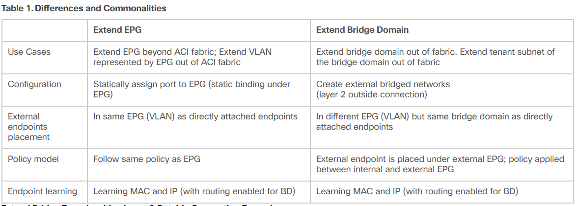 extend epg vs extend bridge domain